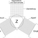 Las funciones del lenguaje de Bühler