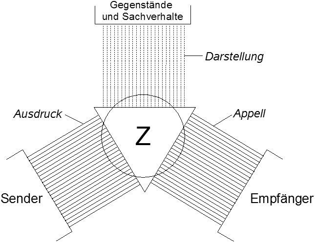 El modelo del lenguaje como herramienta de Bühler