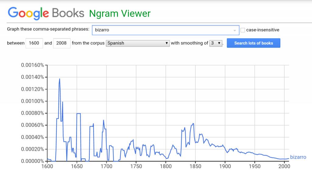 """Frecuencia de uso de """"bizarro"""" entre 1600 y 2008"""